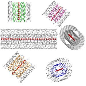 Representación esquemática una cadena de carbono lineal ultralarga dentro de diferentes nanotubos de carbono de pared doble. / © Lei Shi/Faculty of Physics, University of Vienna